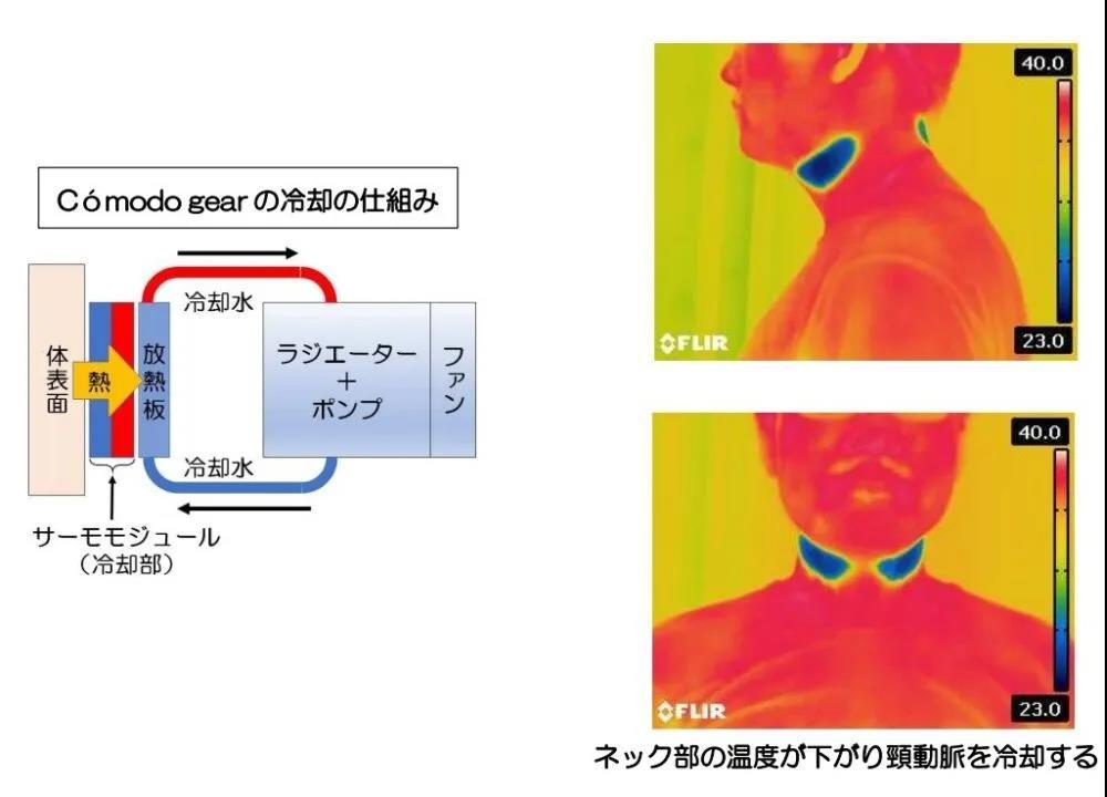 富士通推出可穿戴空调,可检测心率 血压 体温等