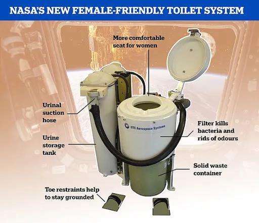 全球最贵太空马桶 造价1.6亿可将尿液转化成饮用水